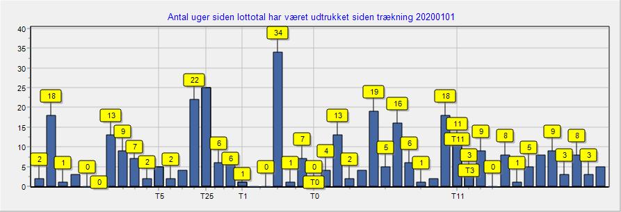 danske spil resultater onsdagslotto
